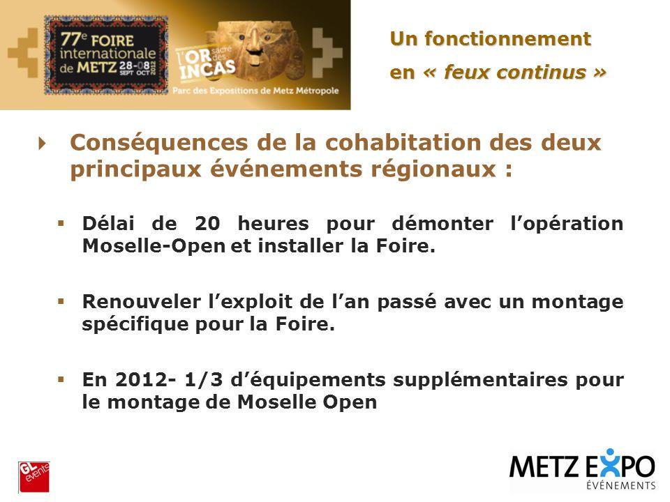 Conséquences de la cohabitation des deux principaux événements régionaux : Délai de 20 heures pour démonter lopération Moselle-Open et installer la Fo
