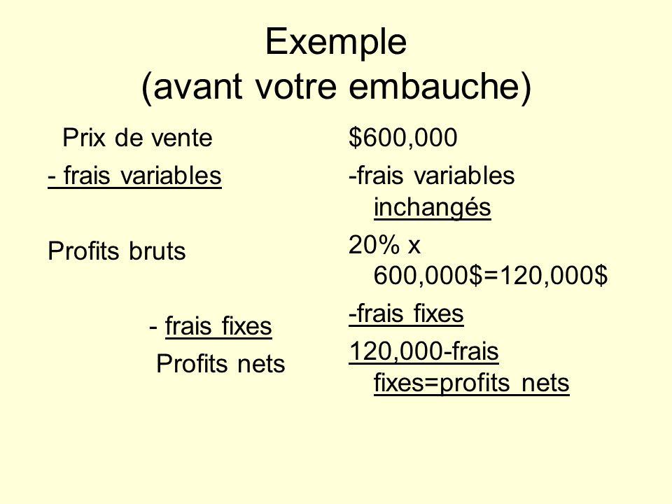 Exemple (avant votre embauche) Prix de vente - frais variables Profits bruts - frais fixes Profits nets $600,000 -frais variables inchangés 20% x 600,000$=120,000$ -frais fixes 120,000-frais fixes=profits nets