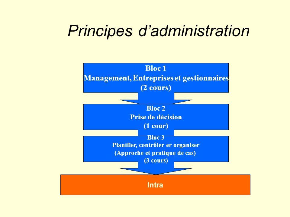 Principes dadministration Bloc 1 Management, Entreprises et gestionnaires (2 cours) Bloc 2 Prise de décision (1 cour) Bloc 3 Planifier, contrôler er organiser (Approche et pratique de cas) (3 cours) Intra