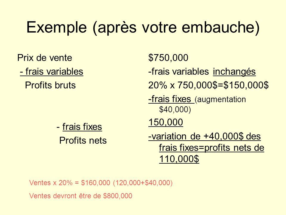 Exemple (après votre embauche) Prix de vente - frais variables Profits bruts - frais fixes Profits nets $750,000 -frais variables inchangés 20% x 750,000$=$150,000$ -frais fixes (augmentation $40,000) 150,000 -variation de +40,000$ des frais fixes=profits nets de 110,000$ Ventes x 20% = $160,000 (120,000+$40,000) Ventes devront être de $800,000