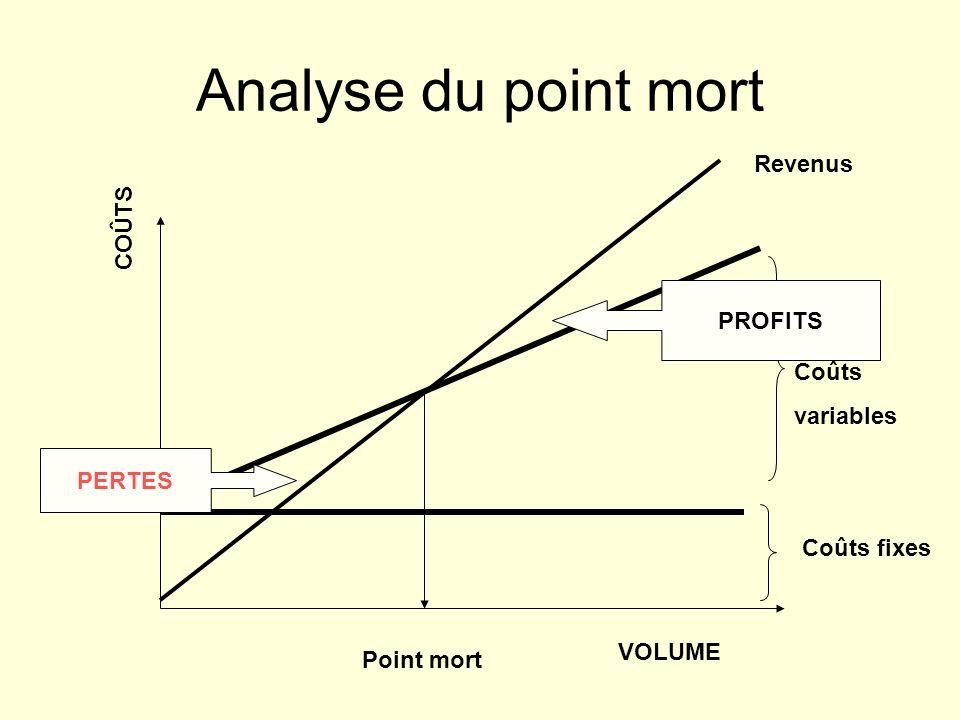 Analyse du point mort COÛTS VOLUME Coûts fixes Coûts variables Revenus Point mort PERTES PROFITS