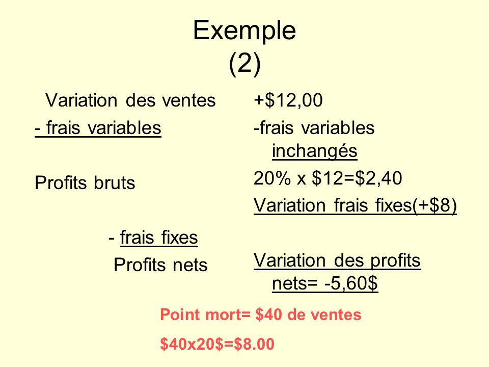 Exemple (2) Variation des ventes - frais variables Profits bruts - frais fixes Profits nets +$12,00 -frais variables inchangés 20% x $12=$2,40 Variation frais fixes(+$8) Variation des profits nets= -5,60$ Point mort= $40 de ventes $40x20$=$8.00