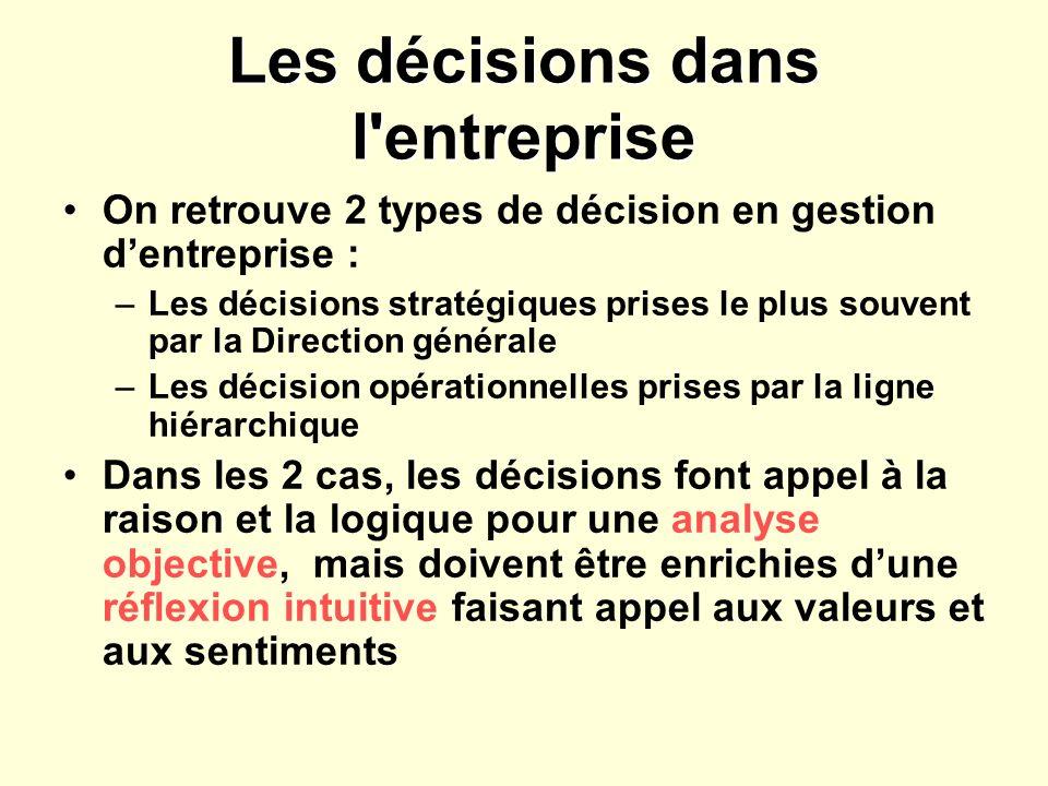 Principes de décision Les décisions doivent êtres cohérentes avec les valeurs et objectifs de lorganisme.