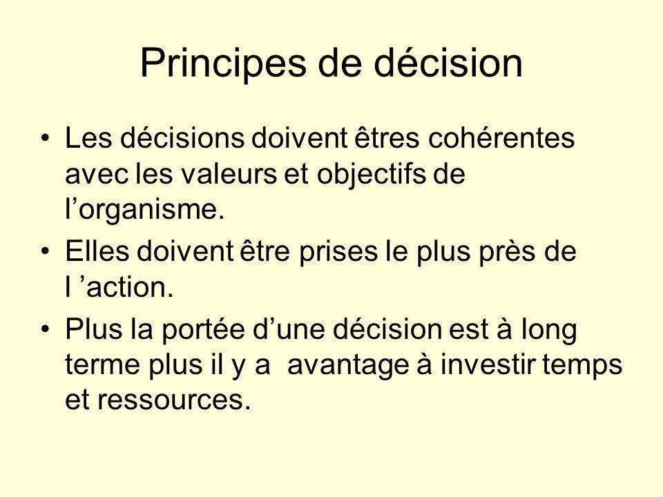Qui décide.Options autocratique, consultative, participative .