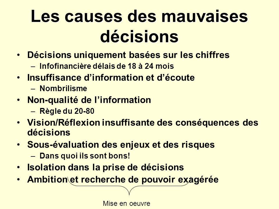 Les causes des mauvaises décisions Décisions uniquement basées sur les chiffres –Infofinancière délais de 18 à 24 mois Insuffisance dinformation et découte –Nombrilisme Non-qualité de linformation –Règle du 20-80 Vision/Réflexion insuffisante des conséquences des décisions Sous-évaluation des enjeux et des risques –Dans quoi ils sont bons.