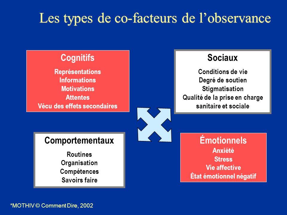 Les types de co-facteurs de lobservance Comportementaux Routines Organisation Compétences Savoirs faire Sociaux Conditions de vie Degré de soutien Sti