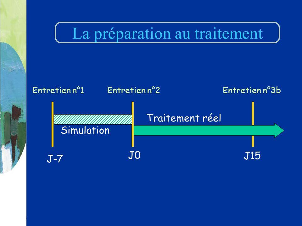 Entretien n°2Entretien n°1Entretien n°3b Simulation Traitement réel J-7 J0 J15 La préparation au traitement