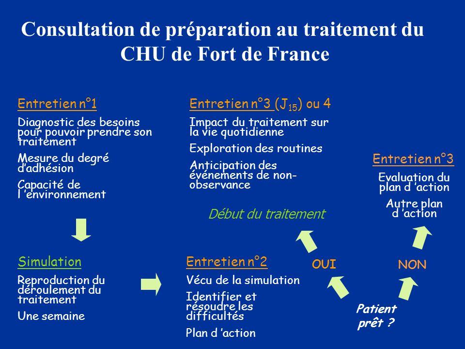 Consultation de préparation au traitement du CHU de Fort de France Entretien n°1 Diagnostic des besoins pour pouvoir prendre son traitement Mesure du