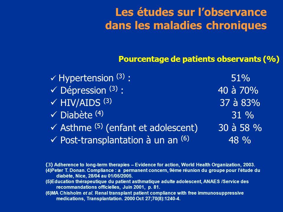 Les études sur lobservance dans les maladies chroniques Pourcentage de patients observants (%) Hypertension (3) : 51% Dépression (3) : 40 à 70% HIV/AI