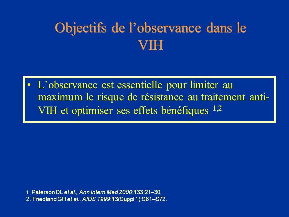 Objectifs de lobservance dans le VIH Lobservance est essentielle pour limiter au maximum le risque de résistance au traitement anti- VIH et optimiser