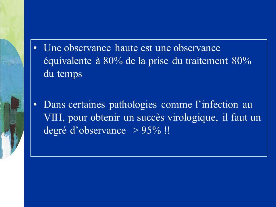 Une observance haute est une observance équivalente à 80% de la prise du traitement 80% du temps Dans certaines pathologies comme linfection au VIH, p