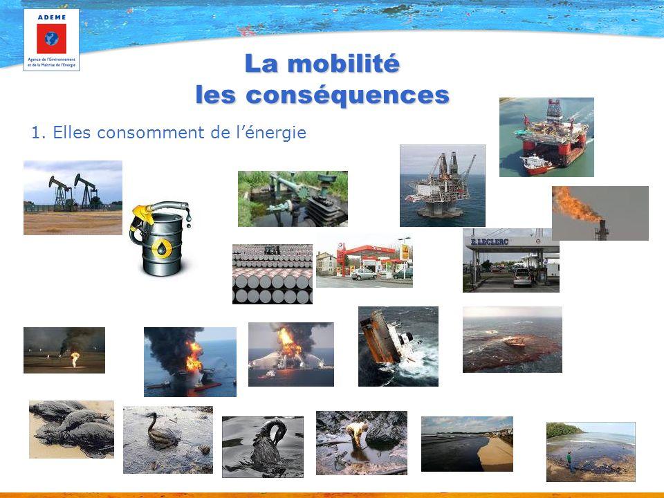 La mobilité les conséquences 1. Elles consomment de lénergie
