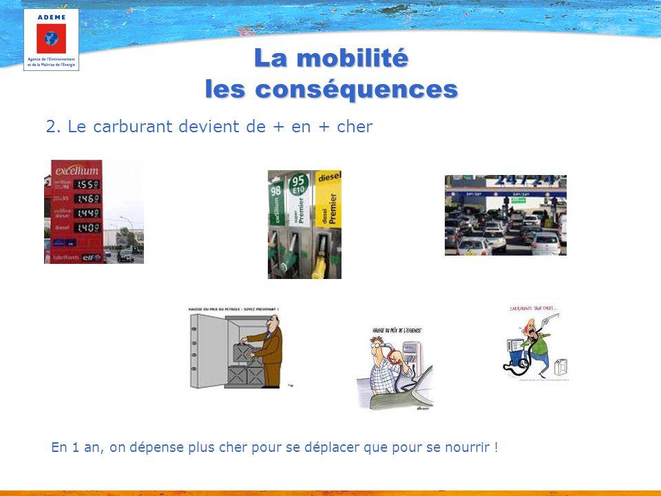 La mobilité les conséquences 2. Le carburant devient de + en + cher En 1 an, on dépense plus cher pour se déplacer que pour se nourrir !