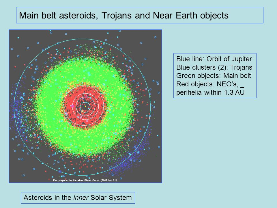 Main belt asteroids, Trojans and Near Earth objects Asteroids in the inner Solar System Blue line: Orbit of Jupiter Blue clusters (2): Trojans Green o