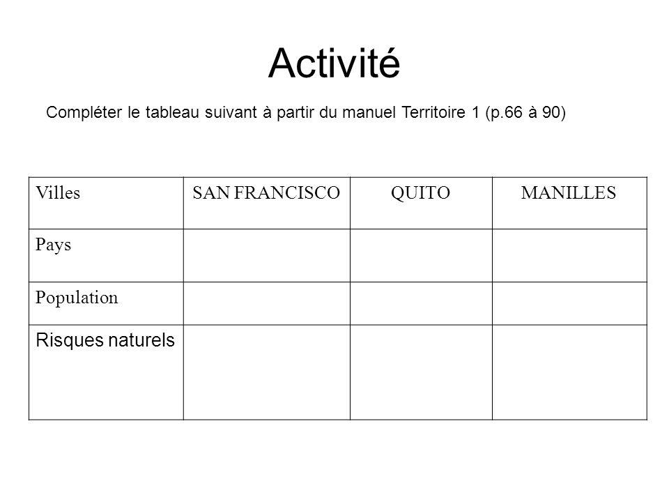 Activité VillesSAN FRANCISCOQUITOMANILLES Pays Population Risques naturels Compléter le tableau suivant à partir du manuel Territoire 1 (p.66 à 90)