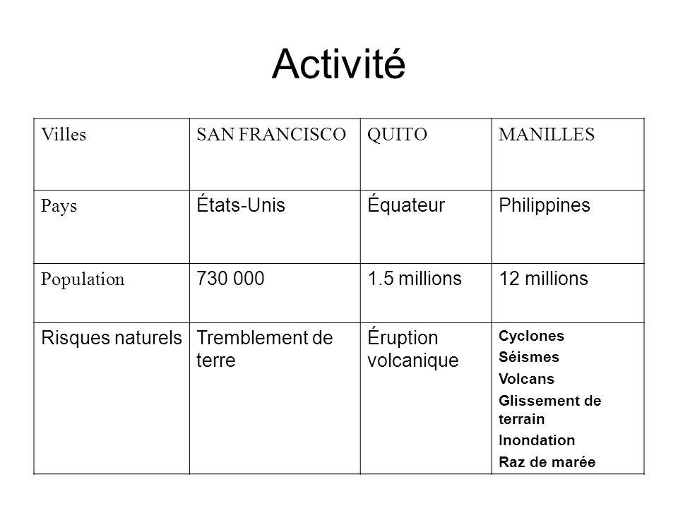 Activité VillesSAN FRANCISCOQUITOMANILLES Pays États-UnisÉquateurPhilippines Population 730 0001.5 millions12 millions Risques naturelsTremblement de terre Éruption volcanique Cyclones Séismes Volcans Glissement de terrain Inondation Raz de marée