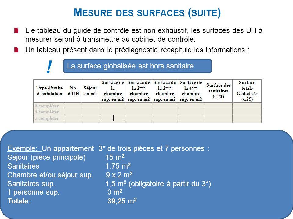 Mise à jour le 17/09/2010 L e tableau du guide de contrôle est non exhaustif, les surfaces des UH à mesurer seront à transmettre au cabinet de contrôle.
