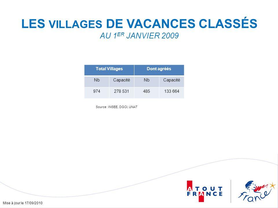 Mise à jour le 17/09/2010 LES VILLAGES DE VACANCES CLASSÉS AU 1 ER JANVIER 2009 Total VillagesDont agréés NbCapacitéNbCapacité 974278 531485133 664 Source : INSEE, DGCI, UNAT
