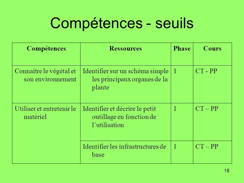 18 Compétences - seuils CompétencesRessourcesPhaseCours Connaître le végétal et son environnement Identifier sur un schéma simple les principaux organ
