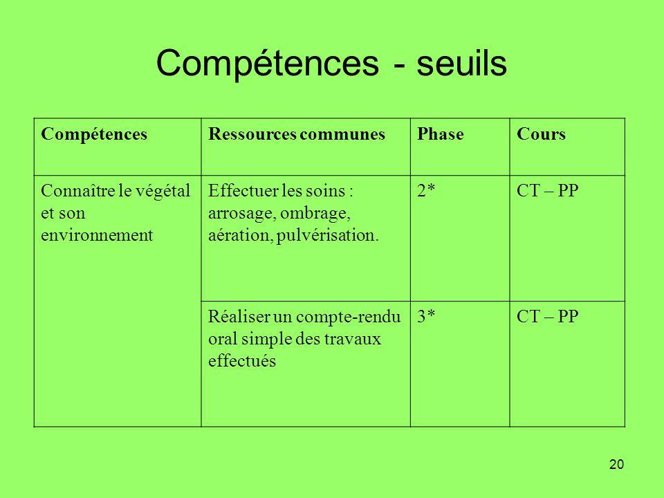 20 Compétences - seuils CompétencesRessources communesPhaseCours Connaître le végétal et son environnement Effectuer les soins : arrosage, ombrage, aé