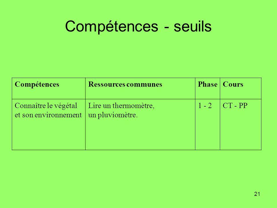 21 Compétences - seuils CompétencesRessources communesPhaseCours Connaître le végétal et son environnement Lire un thermomètre, un pluviomètre. 1 - 2C