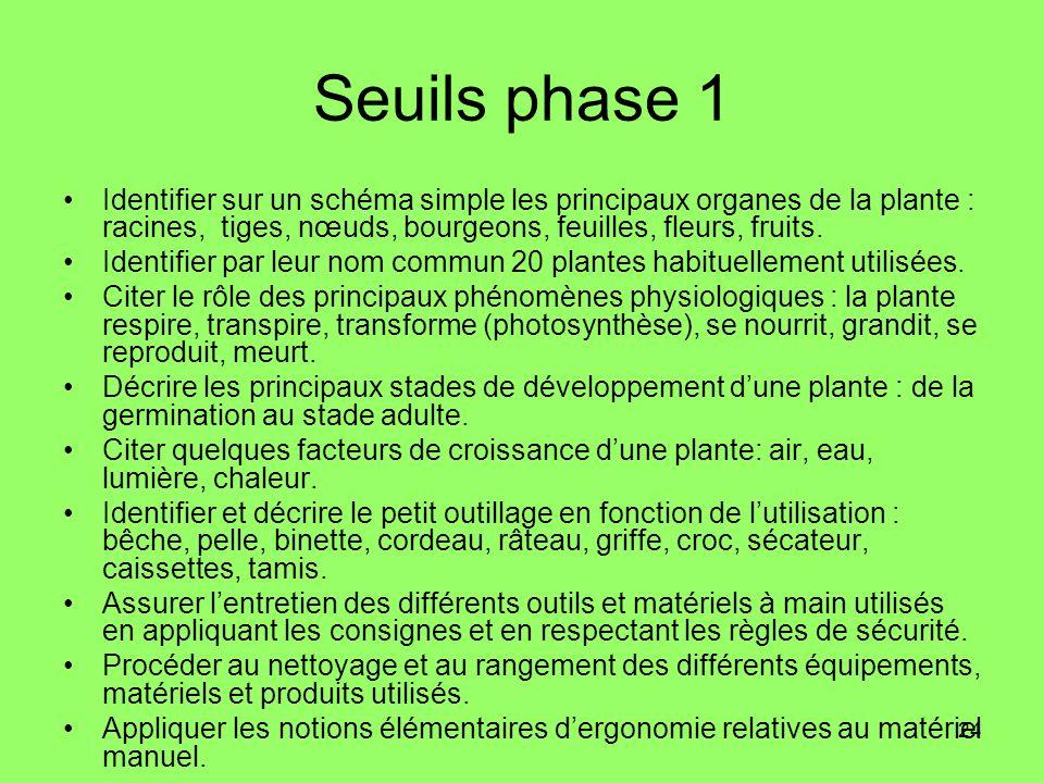 24 Seuils phase 1 Identifier sur un schéma simple les principaux organes de la plante : racines, tiges, nœuds, bourgeons, feuilles, fleurs, fruits. Id