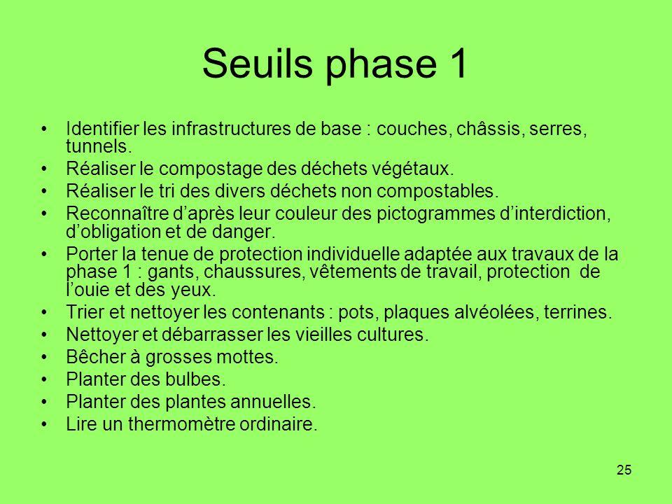 25 Seuils phase 1 Identifier les infrastructures de base : couches, châssis, serres, tunnels. Réaliser le compostage des déchets végétaux. Réaliser le