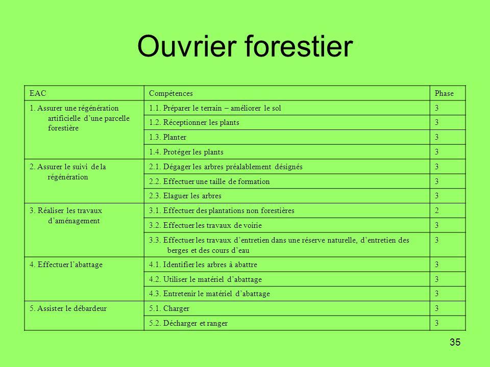 35 Ouvrier forestier EACCompétencesPhase 1. Assurer une régénération artificielle dune parcelle forestière 1.1. Préparer le terrain – améliorer le sol