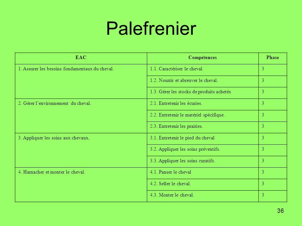 36 Palefrenier EACCompétencesPhase 1. Assurer les besoins fondamentaux du cheval.1.1. Caractériser le cheval.3 1.2. Nourrir et abreuver le cheval.3 1.