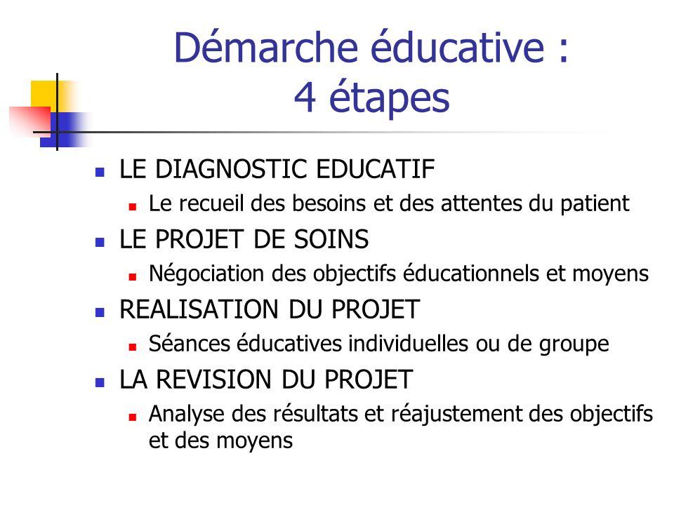 Démarche éducative : 4 étapes LE DIAGNOSTIC EDUCATIF Le recueil des besoins et des attentes du patient LE PROJET DE SOINS Négociation des objectifs éd