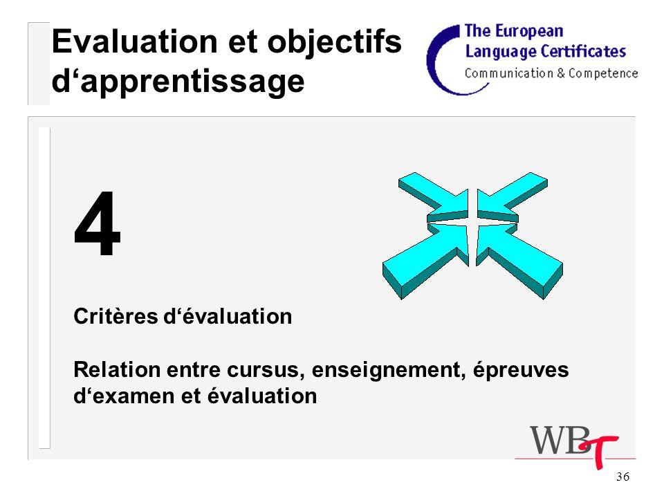 36 Evaluation et objectifs dapprentissage 4 Critères dévaluation Relation entre cursus, enseignement, épreuves dexamen et évaluation