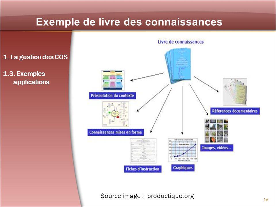 16 Exemple de livre des connaissances Source image : productique.org 1. La gestion des COS 1.3. Exemples applications