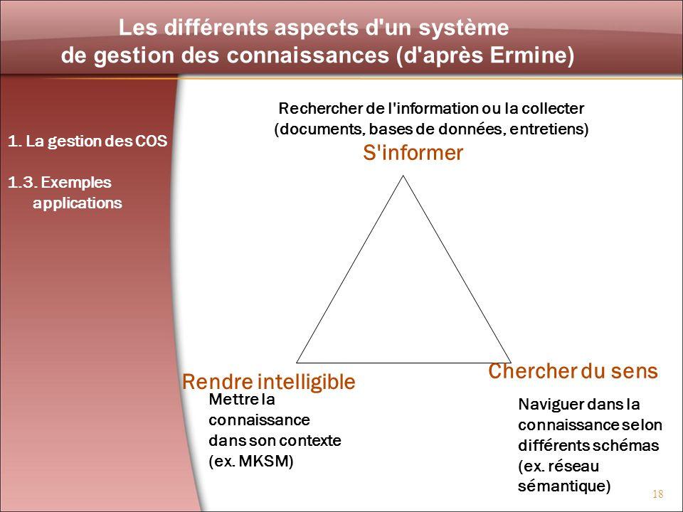 18 Les différents aspects d'un système de gestion des connaissances (d'après Ermine) Mettre la connaissance dans son contexte (ex. MKSM) Rechercher de