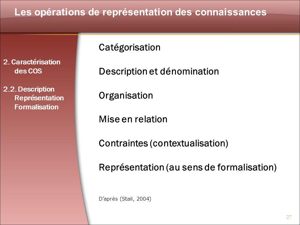27 Les opérations de représentation des connaissances Daprès (Staii, 2004) Catégorisation Description et dénomination Organisation Mise en relation Co