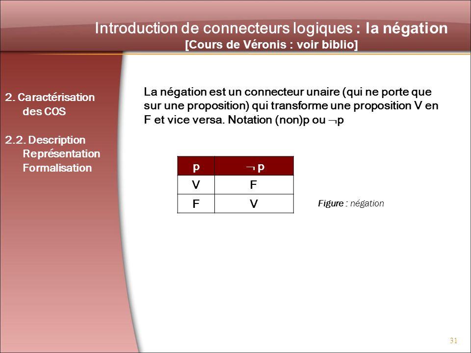 31 Introduction de connecteurs logiques : la négation [Cours de Véronis : voir biblio] La négation est un connecteur unaire (qui ne porte que sur une