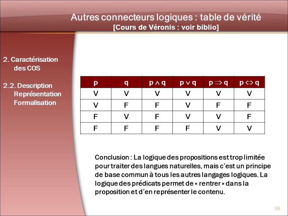 33 Autres connecteurs logiques : table de vérité [Cours de Véronis : voir biblio] pqp q VVVVVV VFFVFF FVFVVF FFFFVV Conclusion : La logique des propos