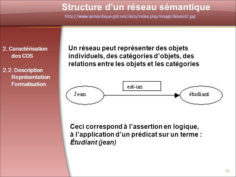 36 Structure dun réseau sémantique Un réseau peut représenter des objets individuels, des catégories dobjets, des relations entre les objets et les ca