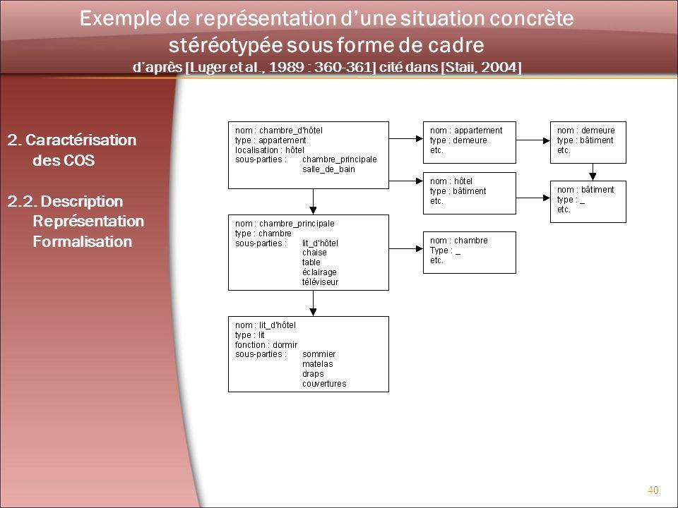 40 Exemple de représentation dune situation concrète stéréotypée sous forme de cadre daprès [Luger et al., 1989 : 360-361] cité dans [Staii, 2004] 2.