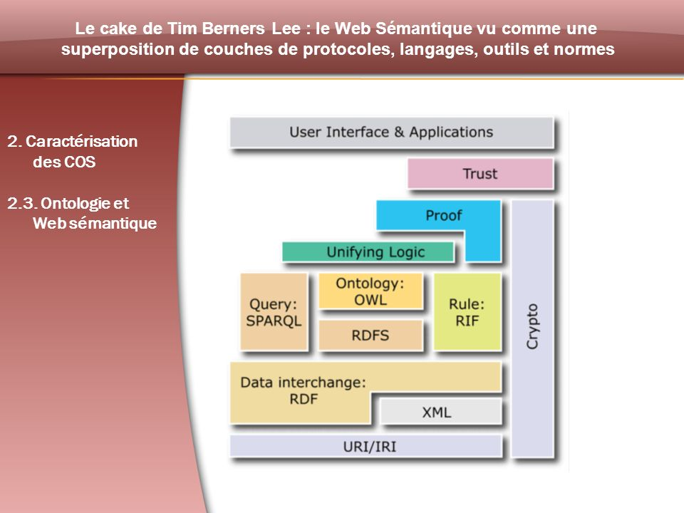 Le cake de Tim Berners Lee : le Web Sémantique vu comme une superposition de couches de protocoles, langages, outils et normes 2. Caractérisation des