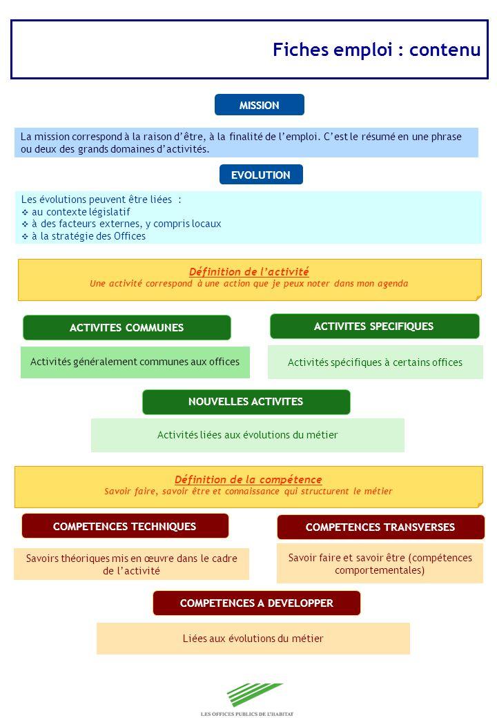 Copyright Groupe BPI Fiches emploi : contenu MISSION EVOLUTION ACTIVITES COMMUNES ACTIVITES SPECIFIQUES NOUVELLES ACTIVITES COMPETENCES TECHNIQUES COM