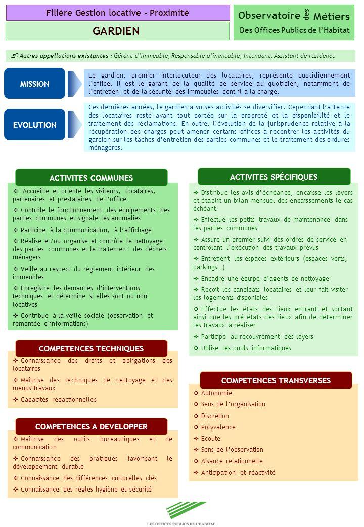 Copyright Groupe BPI Observatoire des Métiers Des Offices Publics de lHabitat GARDIEN Autres appellations existantes : Gérant dimmeuble, Responsable d