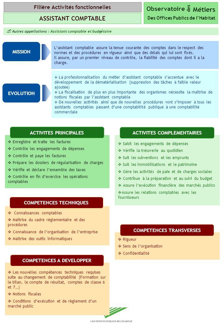 Copyright Groupe BPI Autres appellations : Assistant comptable et budgétaire Lassistant comptable assure la tenue courante des comptes dans le respect