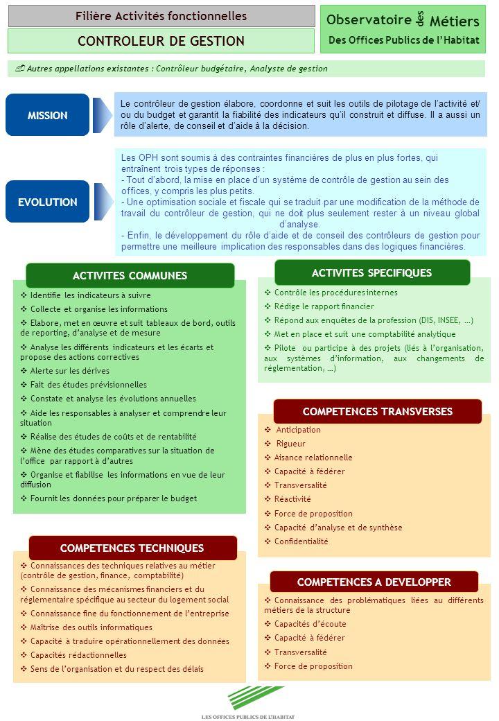 Copyright Groupe BPI Autres appellations existantes : Contrôleur budgétaire, Analyste de gestion Le contrôleur de gestion élabore, coordonne et suit l