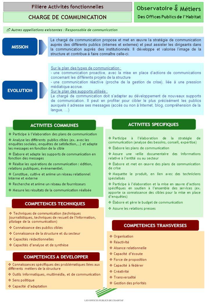 Copyright Groupe BPI Autres appellations existantes : Responsable de communication Le chargé de communication propose et met en œuvre la stratégie de