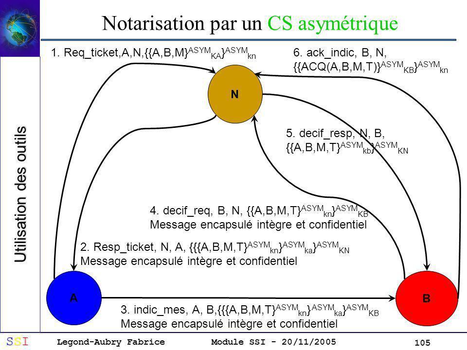 Legond-Aubry Fabrice SSISSISSISSI Module SSI - 20/11/2005 105 Notarisation par un CS asymétrique Utilisation des outils N A B 1.