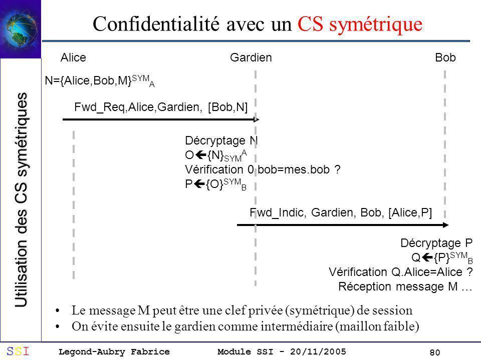 Legond-Aubry Fabrice SSISSISSISSI Module SSI - 20/11/2005 80 Confidentialité avec un CS symétrique Le message M peut être une clef privée (symétrique) de session On évite ensuite le gardien comme intermédiaire (maillon faible) AliceGardienBob N={Alice,Bob,M} SYM A Fwd_Req,Alice,Gardien, [Bob,N] Décryptage N O {N} SYM A Vérification 0.bob=mes.bob .