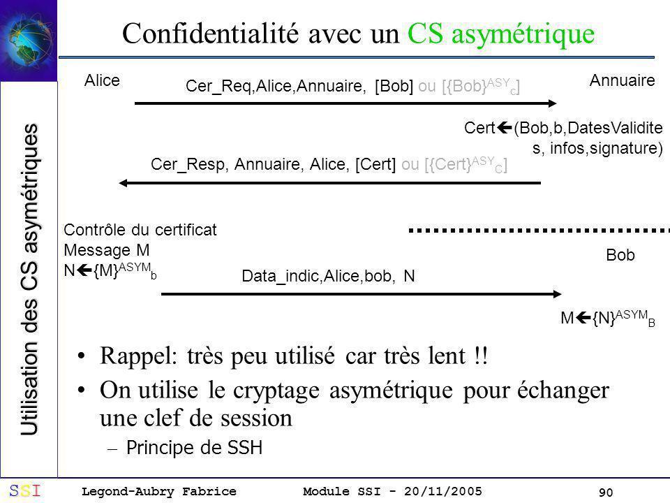 Legond-Aubry Fabrice SSISSISSISSI Module SSI - 20/11/2005 90 Confidentialité avec un CS asymétrique Rappel: très peu utilisé car très lent !.