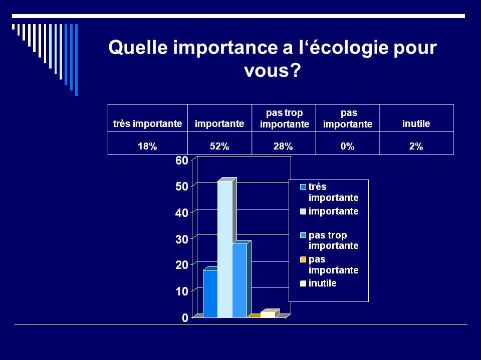 Quelle importance a lécologie pour vous.