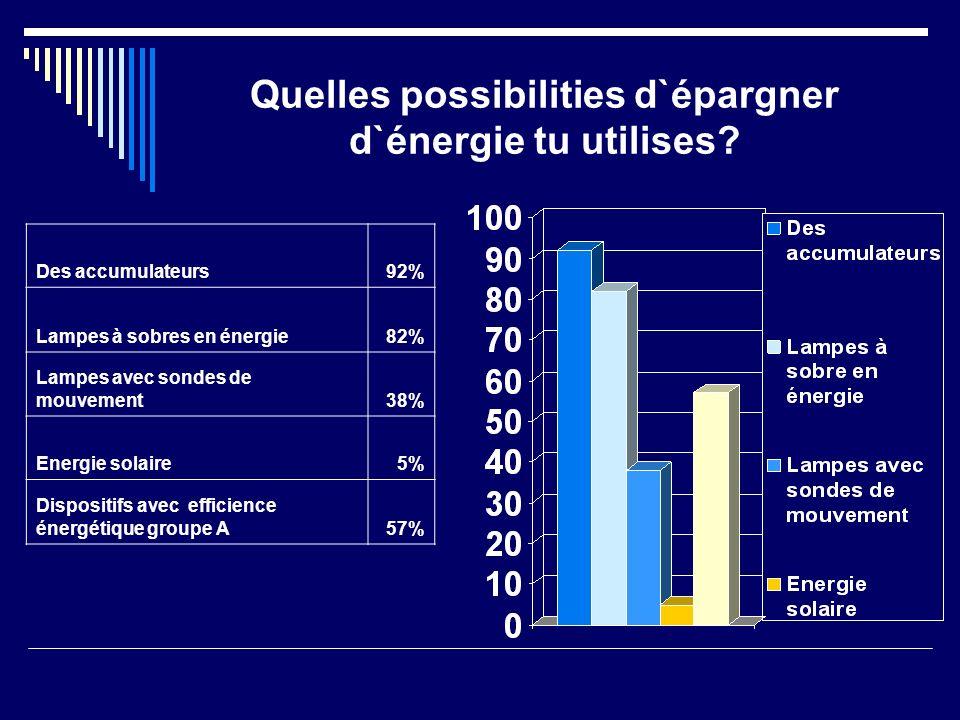 Quelles possibilities d`épargner d`énergie tu utilises.