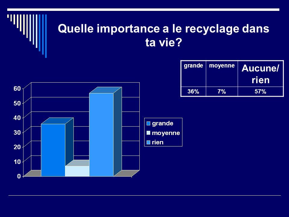 Quelle importance a le recyclage dans ta vie grandemoyenne Aucune/ rien 36%7%57%